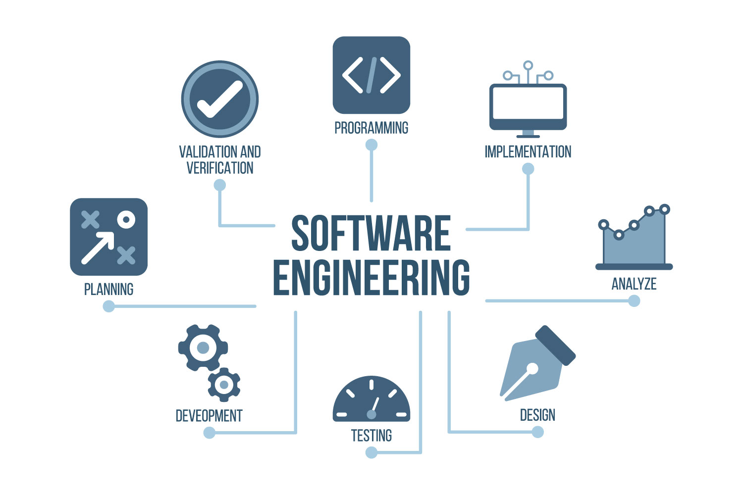 Software engineering stages